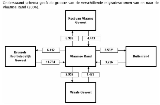 Migratie stromen in de Vlaamse Rand rond Brussel
