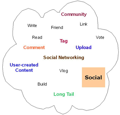 The social and collaboration part of Web 2.0 mostly revolves around the concepts of social networking, user-generated content, and the long tail
