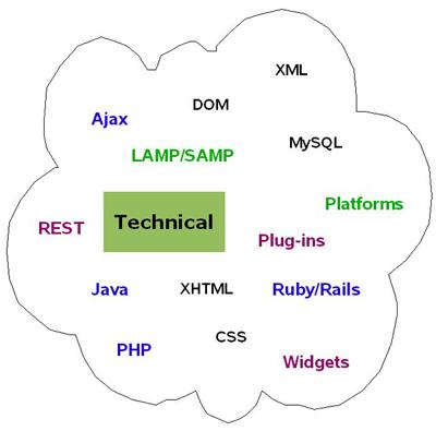 web20technical