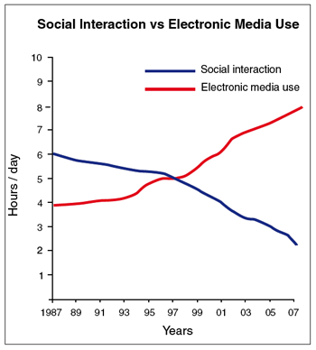 Hours per day of face-to-face social interaction declines as use of electronic media increases. These trends are predicted to increase (data abstracted from a series of time-use and demographic studies).